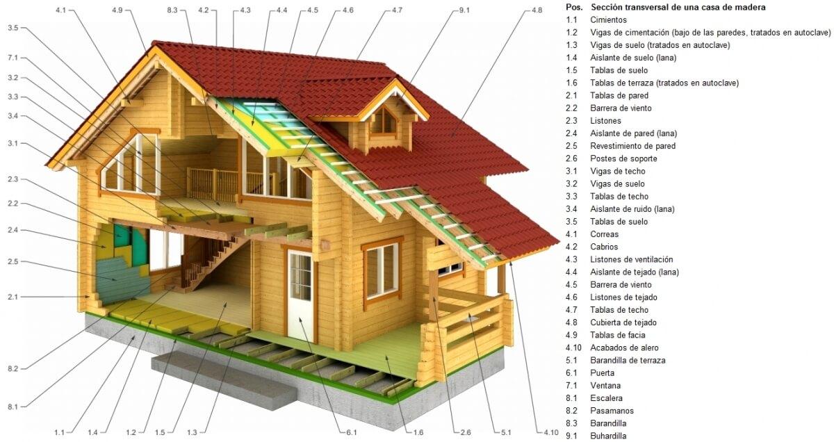 casita de madera prefabricada, sección trasversal